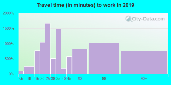 92377 zip code travel time to work (commute)
