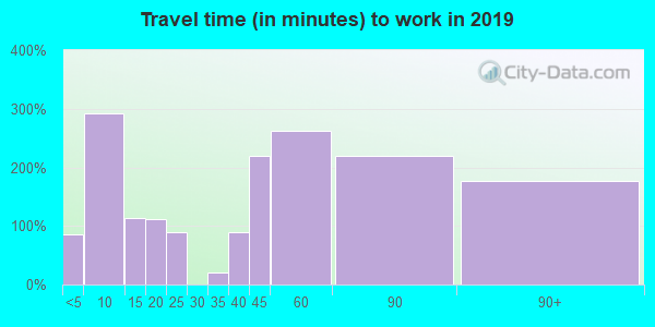 92397 zip code travel time to work (commute)