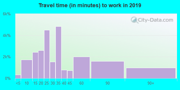 92399 zip code travel time to work (commute)