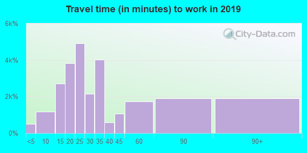 92407 zip code travel time to work (commute)