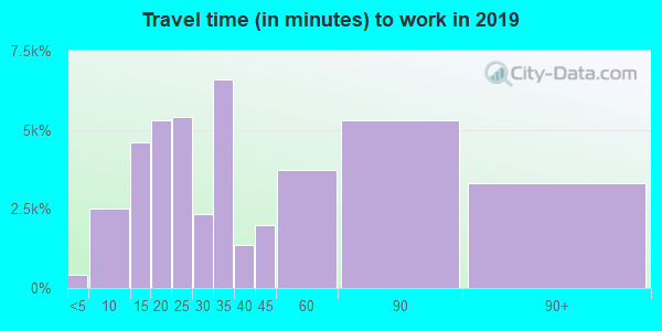 92503 zip code travel time to work (commute)