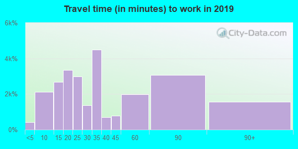 92504 zip code travel time to work (commute)