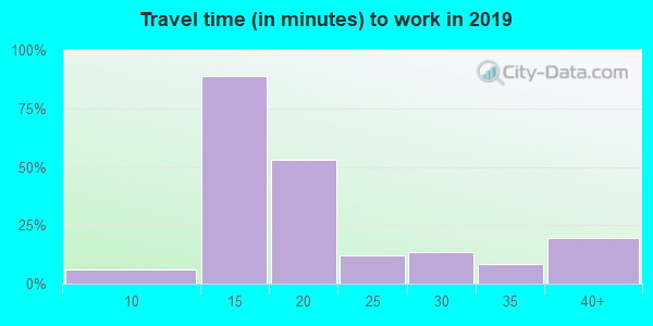 92518 zip code travel time to work (commute)