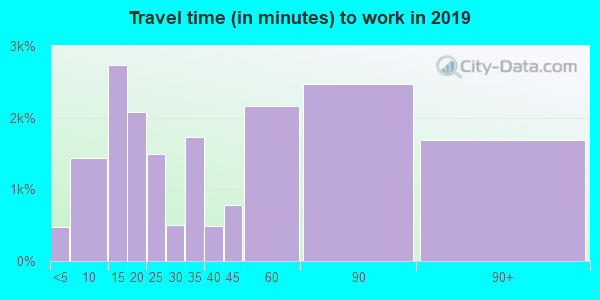 92544 zip code travel time to work (commute)