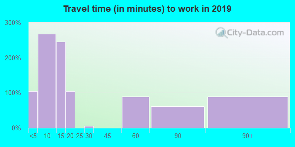 92549 zip code travel time to work (commute)