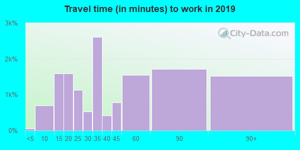 92551 zip code travel time to work (commute)