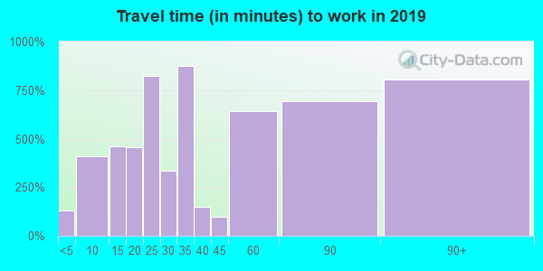 92586 zip code travel time to work (commute)