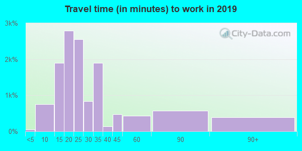 92606 zip code travel time to work (commute)