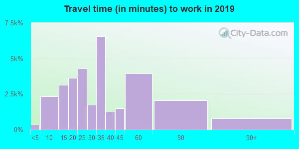 92647 zip code travel time to work (commute)
