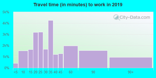 92648 zip code travel time to work (commute)