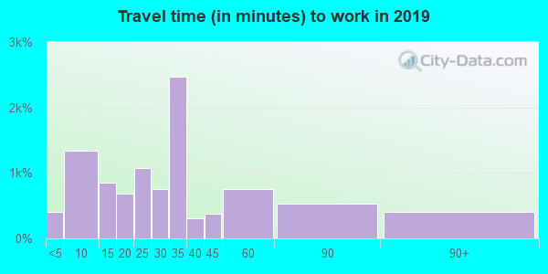 92651 zip code travel time to work (commute)