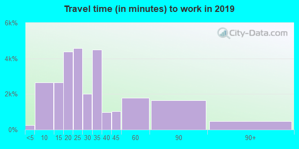 92656 zip code travel time to work (commute)