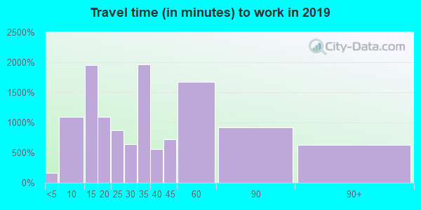 92673 zip code travel time to work (commute)
