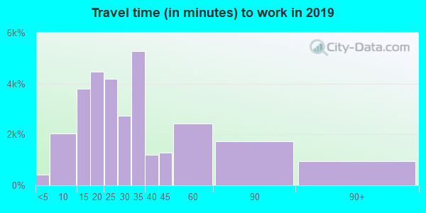 92677 zip code travel time to work (commute)