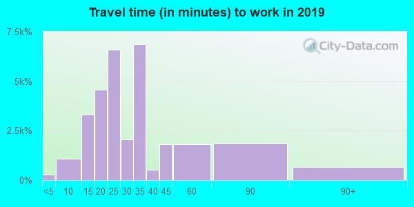 92703 zip code travel time to work (commute)