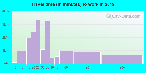 92706 zip code travel time to work (commute)