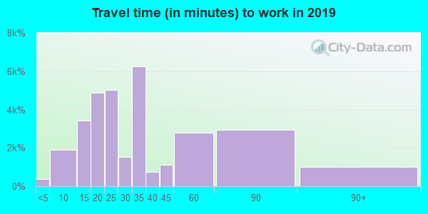 92801 zip code travel time to work (commute)