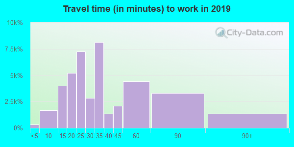92804 zip code travel time to work (commute)