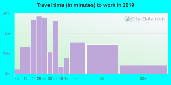 92805 zip code travel time to work (commute)