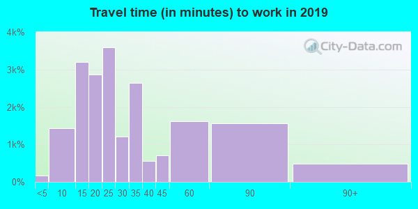 92806 zip code travel time to work (commute)