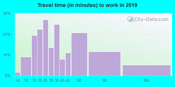 92807 zip code travel time to work (commute)