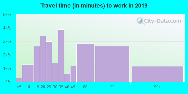 92833 zip code travel time to work (commute)
