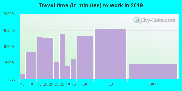 92835 zip code travel time to work (commute)