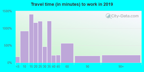 92866 zip code travel time to work (commute)