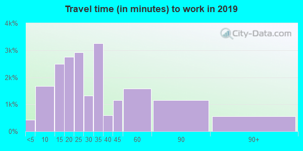 92867 zip code travel time to work (commute)