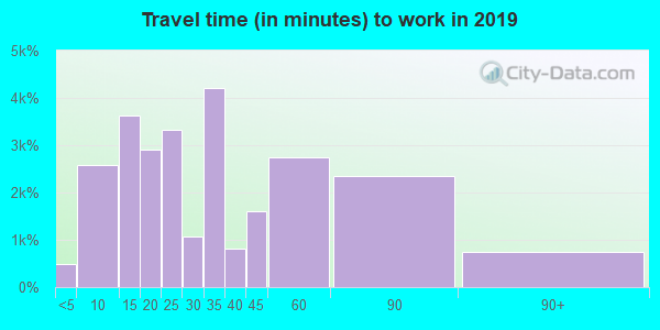 92870 zip code travel time to work (commute)