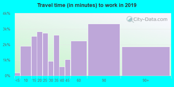 92879 zip code travel time to work (commute)