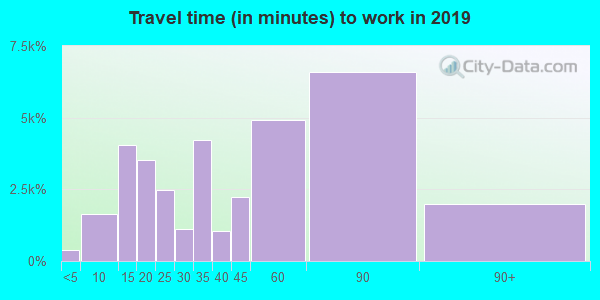 92882 zip code travel time to work (commute)