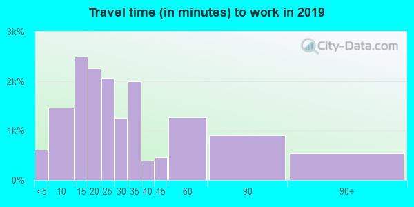 93001 zip code travel time to work (commute)