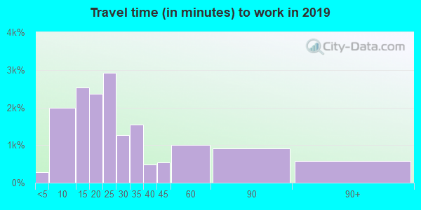 93012 zip code travel time to work (commute)