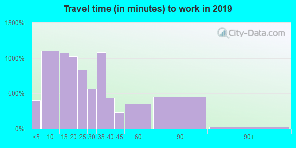 93013 zip code travel time to work (commute)