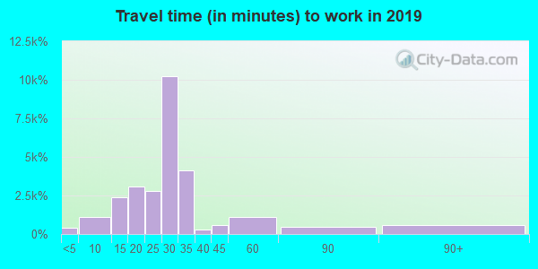 93030 zip code travel time to work (commute)