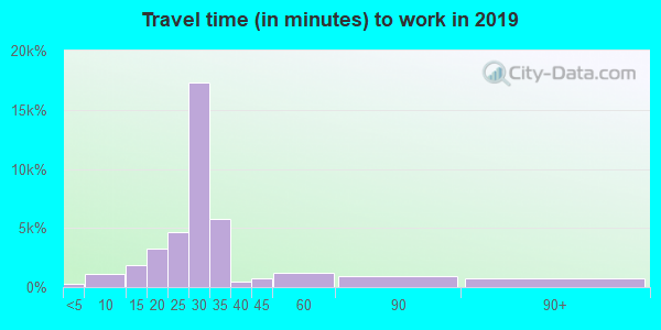 93033 zip code travel time to work (commute)