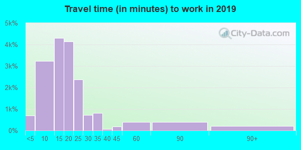 93101 zip code travel time to work (commute)