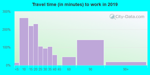 93202 zip code travel time to work (commute)