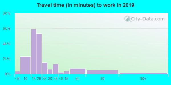 93215 zip code travel time to work (commute)