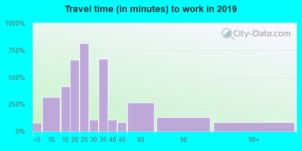 93219 zip code travel time to work (commute)