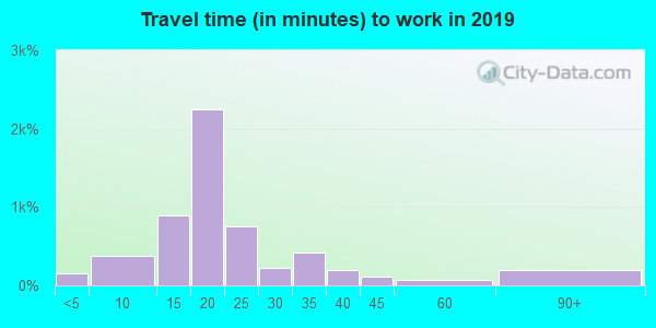 93250 zip code travel time to work (commute)