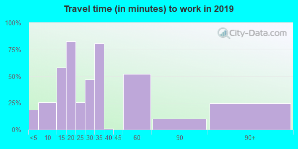 93252 zip code travel time to work (commute)