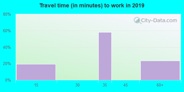93255 zip code travel time to work (commute)