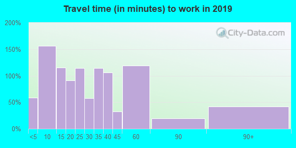 93271 zip code travel time to work (commute)