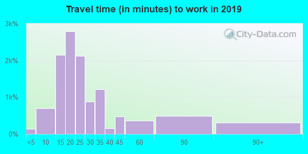 93305 zip code travel time to work (commute)