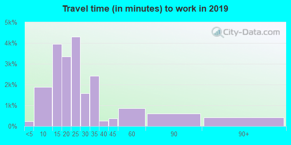 93311 zip code travel time to work (commute)
