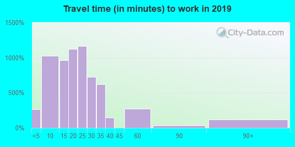 93433 zip code travel time to work (commute)