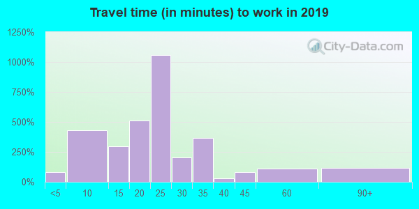 93434 zip code travel time to work (commute)