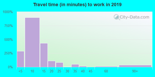 93437 zip code travel time to work (commute)